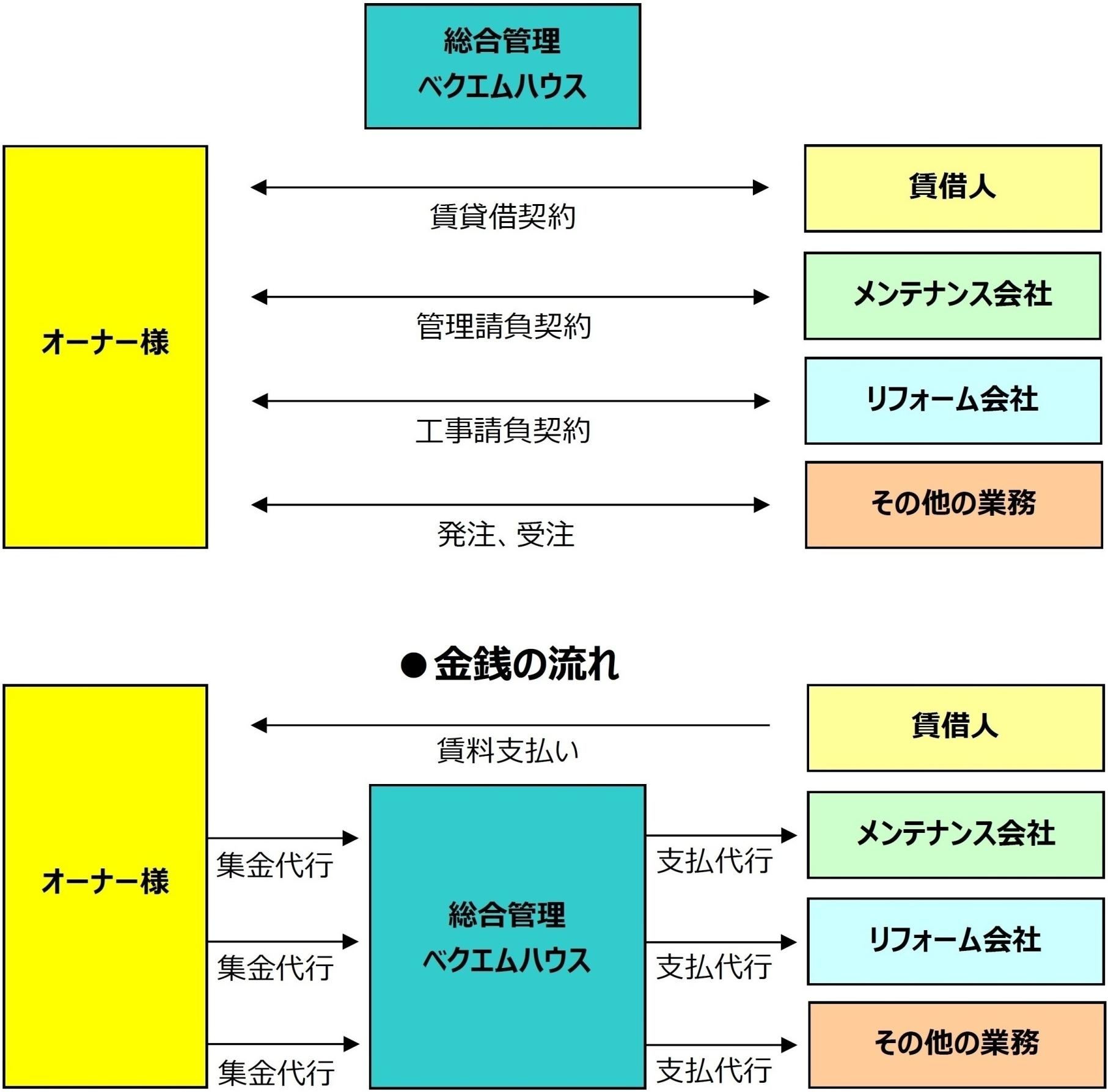賃貸管理システム図1