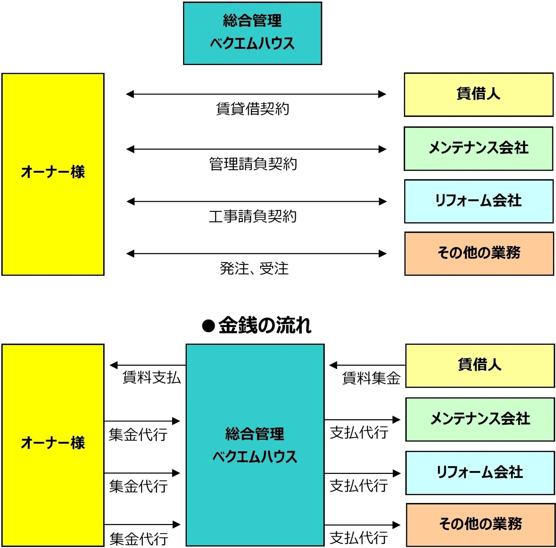 賃貸管理システム図2
